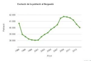 El Berguedà perd població i se situa al nivell de l'any 2006 amb 40.039 habitants