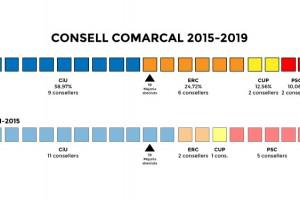 ERC creix en presència al Consell Comarcal del Berguedà, mentre que CiU es manté al capdavant però perd força