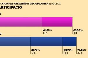 La participació bat rècords amb el 69,5% a les 18 h