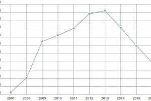L'atur al Berguedà se situa per sota de les 2.200 persones per primer cop en gairebé 8 anys