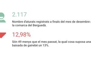El Berguedà tanca el 2016 amb una de les baixades de l'atur més grans dels últims mesos