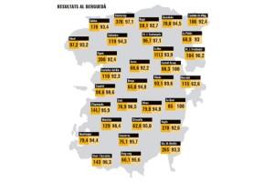 La Generalitat admet errades en els resultats definitius de l'1-O en quatre pobles del Berguedà