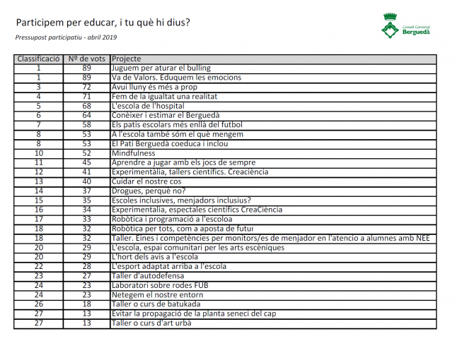 participem-educar-ccbergueda-2019-1