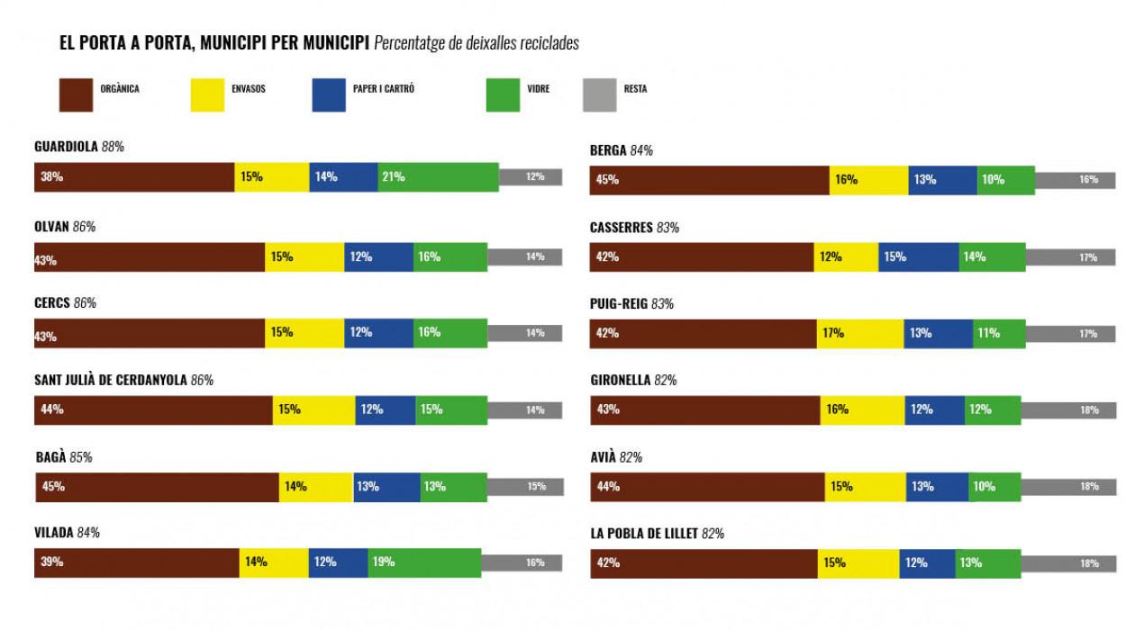 Tots els municipis del porta a porta al Berguedà, per sobre del 80% de reciclatge; les dades del primer any, poble per poble