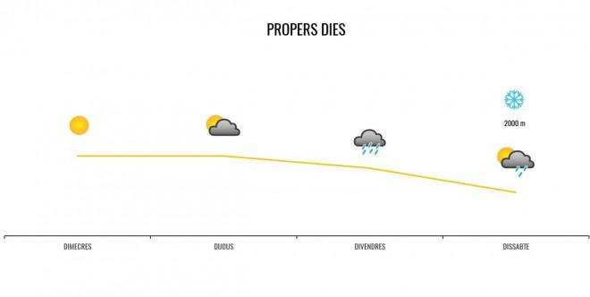Previsió temps 28-09